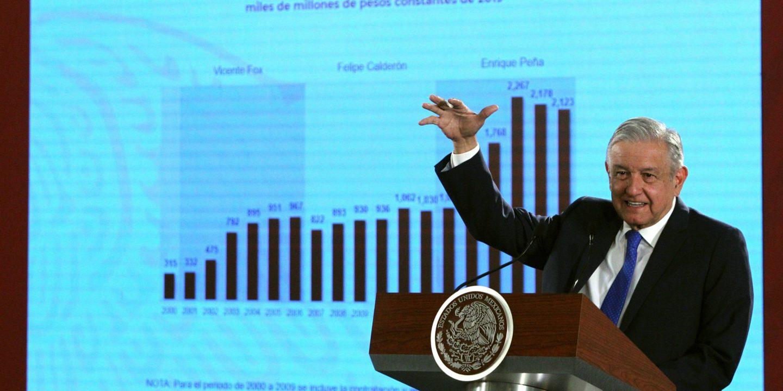 AMLO oil price Mexico